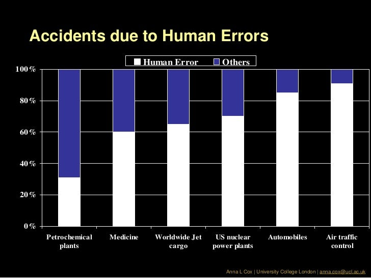 Human Error Lecture