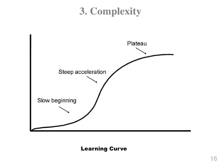 3  Complexity<br />Learning Curve<br />