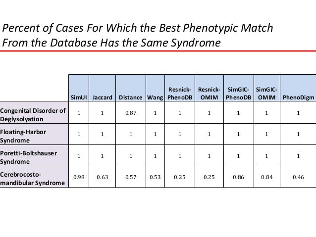 BHCMG PhenoDB database use  Buske et al. Hum Mutat, 2015 Oct.  Removed all cases with fewer than 5 phenotypic features ...
