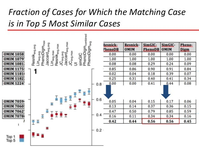 """ """"Real-World"""" Algorithm Testing  n=4,114  Wide range of depth phenotypic annotation depth  Many cases without assigned..."""