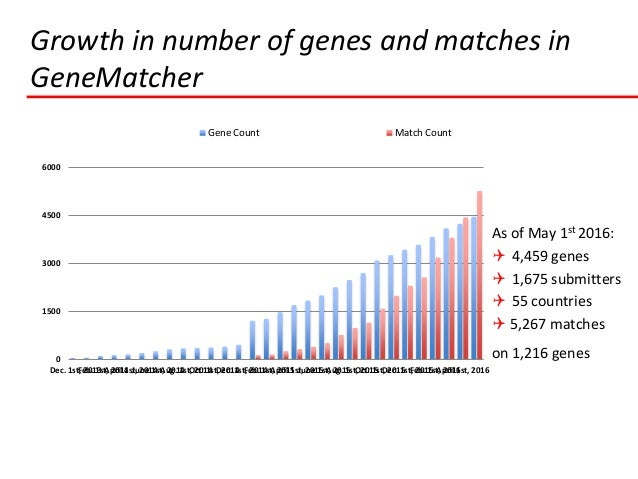 As of May 1st 2016:  4,459 genes  1,675 submitters  55 countries  5,267 matches on 1,216 genes Growth in number of gen...