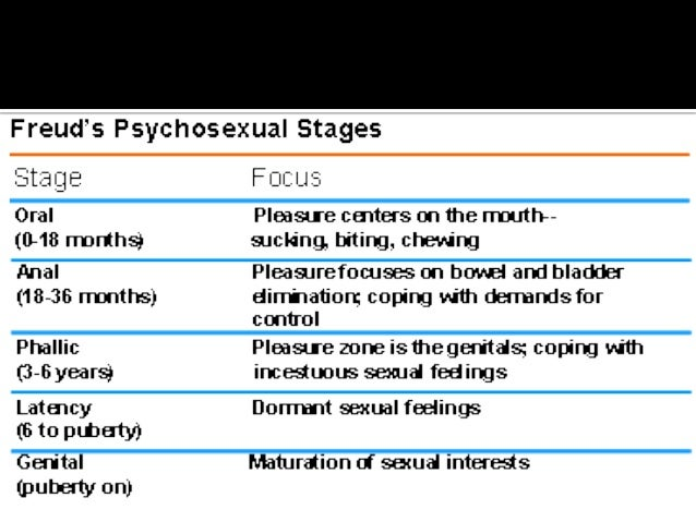 Theories of psychosexual stages of human development
