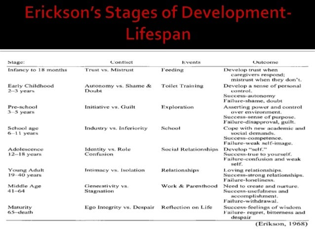 cognitive developments birth to 19 years Get access to development chart 0 19 essays and rate of development from birth to 19 years of cognitive development walliann vaughn.