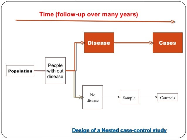 Nested case controlled study design