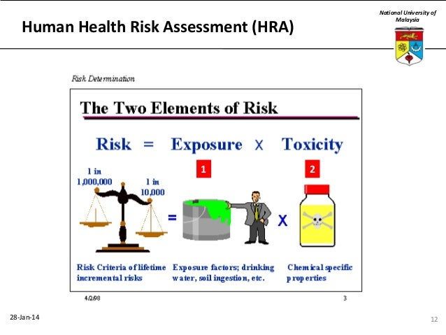 Superb ... 12. National University Of Malaysia Human Health Risk Assessment ... Images