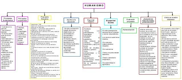 HUMANISMO  Principales fundamentos  * Centrado en la persona. * Ser humano= totalidad. * El alumno debe verse de forma int...