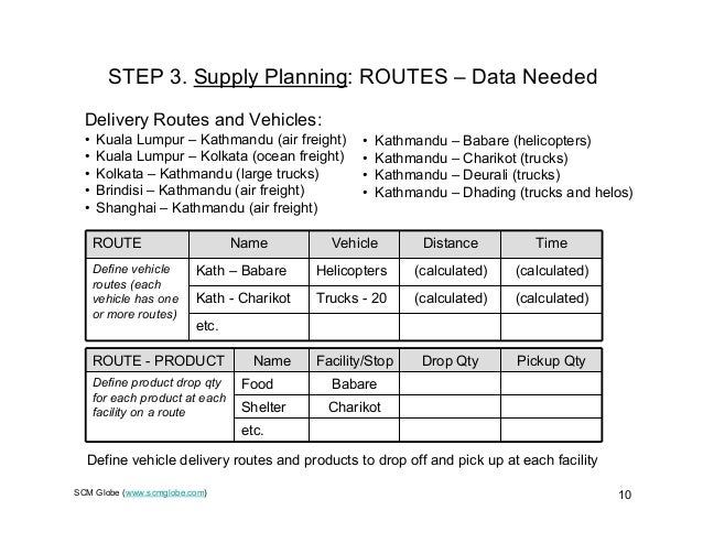 SCM Globe (www.scmglobe.com) 10 STEP 3. Supply Planning: ROUTES – Data Needed ROUTE - PRODUCT Name Facility/Stop Drop Qty ...