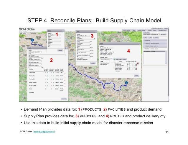SCM Globe (www.scmglobe.com) 11 STEP 4. Reconcile Plans: Build Supply Chain Model • Demand Plan provides data for: 1) PROD...