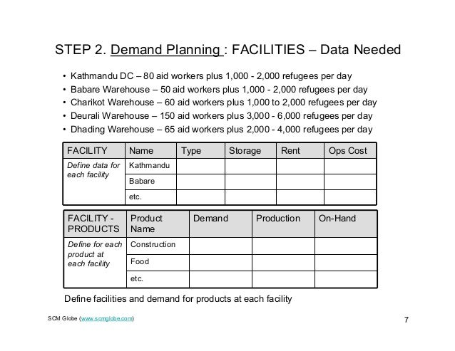 SCM Globe (www.scmglobe.com) 7 STEP 2. Demand Planning : FACILITIES – Data Needed FACILITY Name Type Storage Rent Ops Cost...