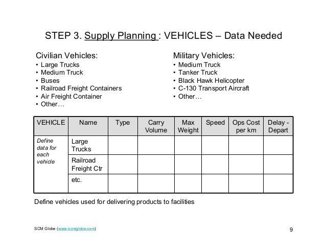 SCM Globe (www.scmglobe.com) 9 STEP 3. Supply Planning : VEHICLES – Data Needed Civilian Vehicles: • Large Trucks • Medium...