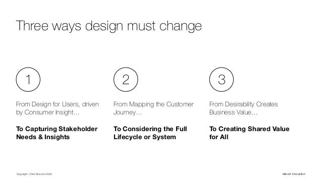 Copyright: Chris Sherwin 2020 reboot innovation Three ways design must change From Design for Users, driven by Consumer In...