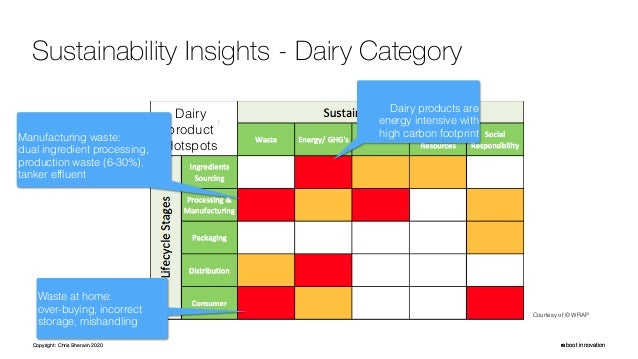 Copyright: Chris Sherwin 2020 reboot innovation Sustainability Insights - Dairy Category Copyright: Chris Sherwin 2020 reb...