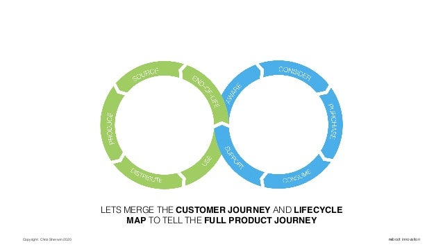 Copyright: Chris Sherwin 2020 reboot innovation LETS MERGE THE CUSTOMER JOURNEY AND LIFECYCLE MAP TO TELL THE FULL PRODUCT...
