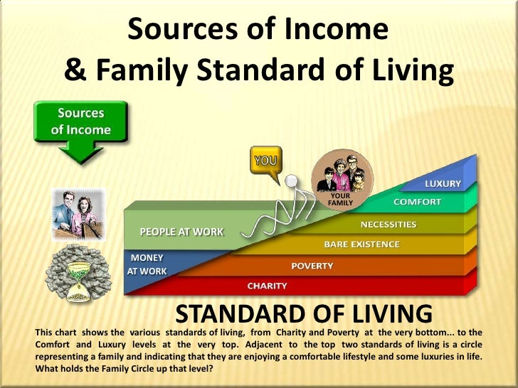 Human Life Value Amp Standard Of Living