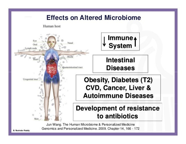 Human Microbiome An Evolving Clinical Frontier