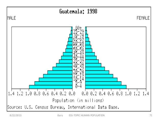 Ib Ess Human Population