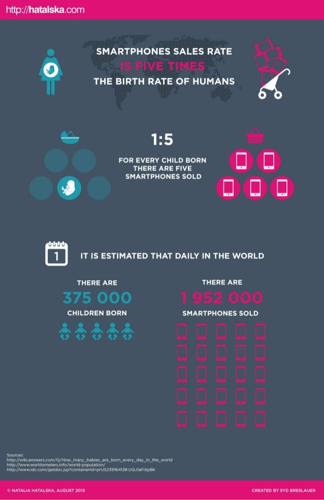 Infographic: Smartphone sales rate five times of humans birth rate