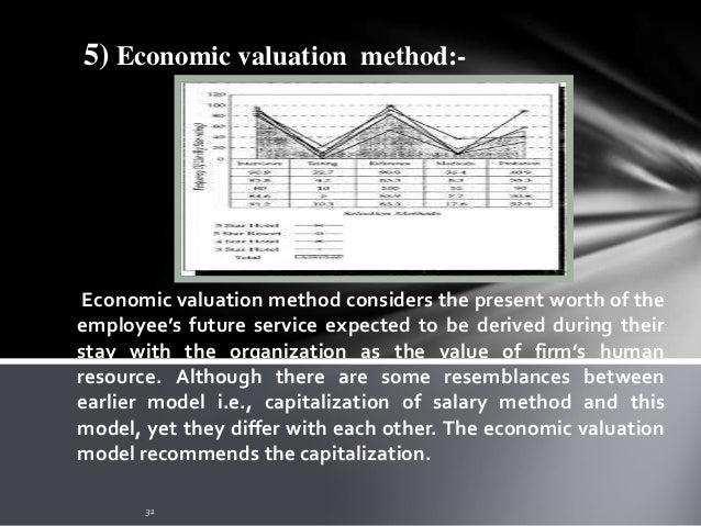 6) Return on efforts employed method:- This method measures the value of the firm's human resources on the basis of effort...