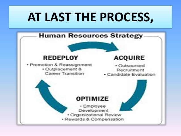 Human resources accounting and audit, human resources accounting.