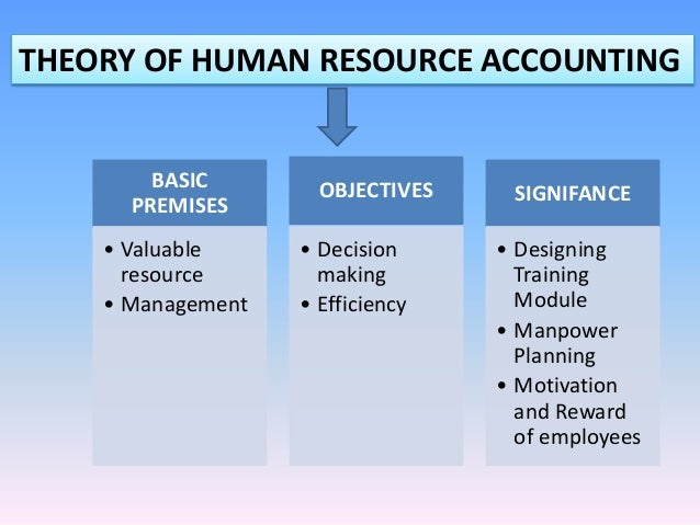 Human Resource Accounting: Meaning, Definition, Objectives and Limitations
