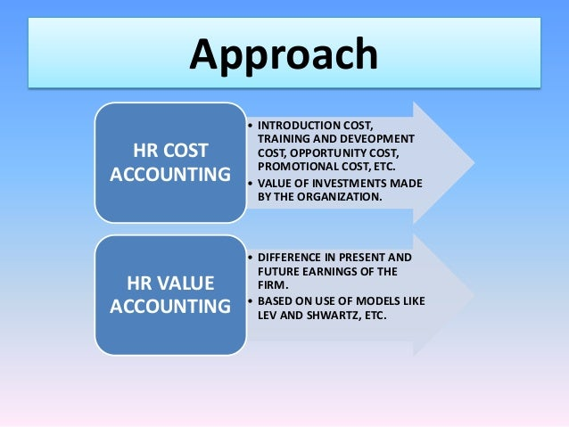 Human Resource Accounting Ppt