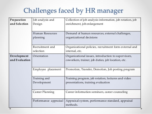 Top 4 Challenges Faced by Human Resources Professionals