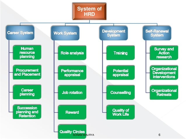 training human resource development hrd Human resource development is the integrated use of training, organization, and career development efforts to improve individual, group, and organizational effectiveness hrd develops the key competencies that enable individuals in organizations to perform current and future jobs through planned learning activities.