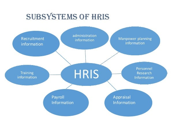 what is hris Human resources information system hris definition - a human resources information system (hris) is a software or online solution that is used for data.