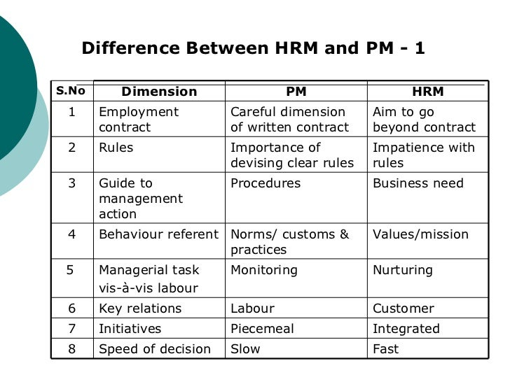 differences between industrial relations and employee relations Difference between hr management & industrial relations human resource management: there are only two important parties namely employee and employer.