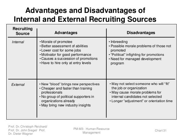 advantages and disadvantages of both internal and external recruitment Behavior of the recruiter affect the characteristics of both the • internal versus external recruiting draw recruits has advantages and disadvantages.