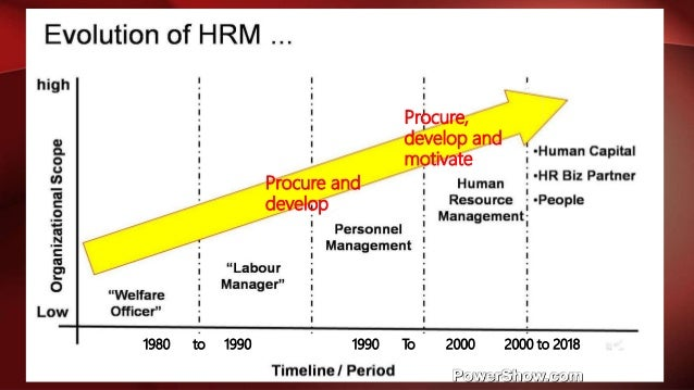 history to hrm Evolution of hrm • history – management – man management • approaches • difference in personnel management and hr • examples of management practices.