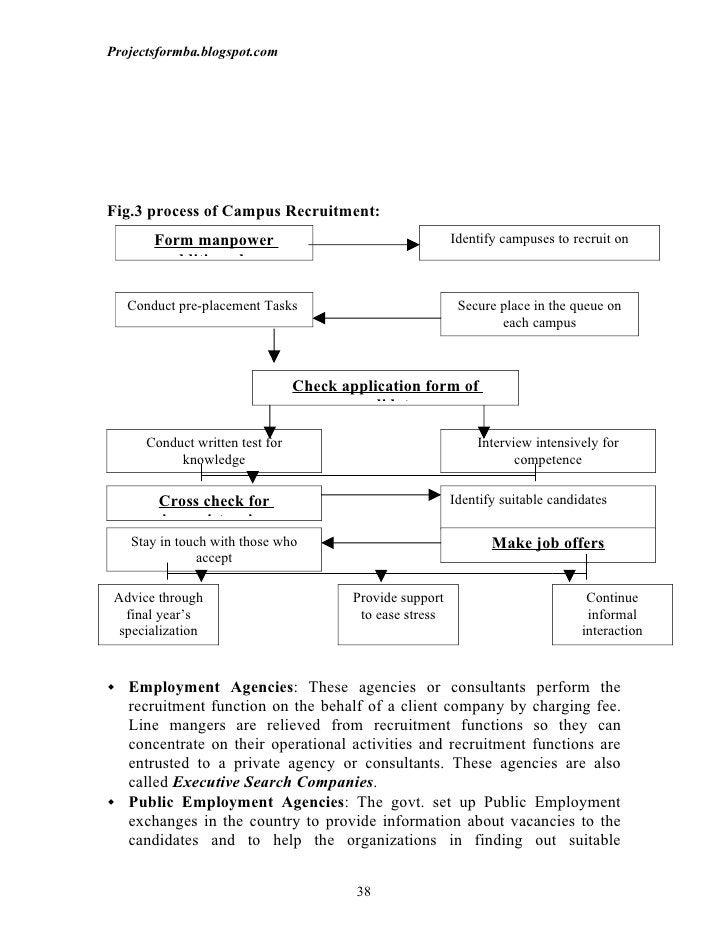 Projectsformba.blogspot.comFig.3 process of Campus Recruitment:       Form manpower                                       ...