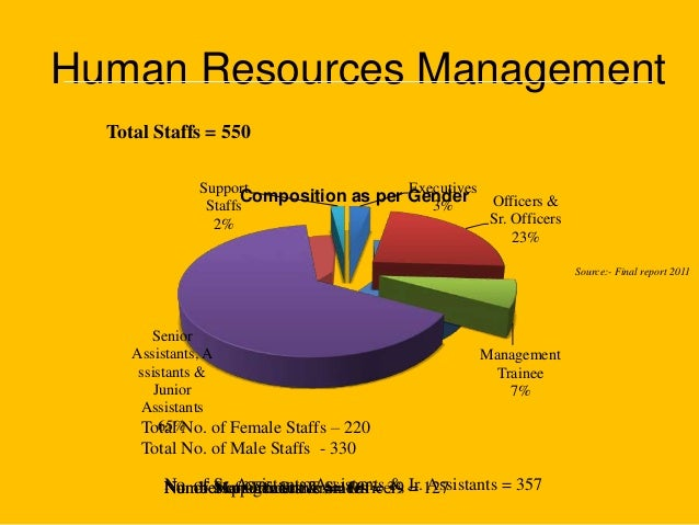 Centre for Human Resource Management (CHRM)
