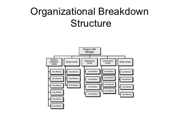 how to create a resource breakdown structure