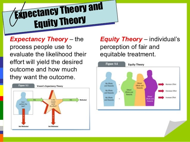motivational theories equity expectancy and goal setting Chapter eight motivation through equity, expectancy, and goal setting 8-10 goals figure 8-3 goal: what an individual is trying to accomplish encouraging the.