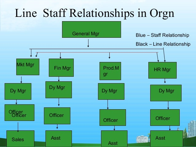 improving line and staff relationship in an organization