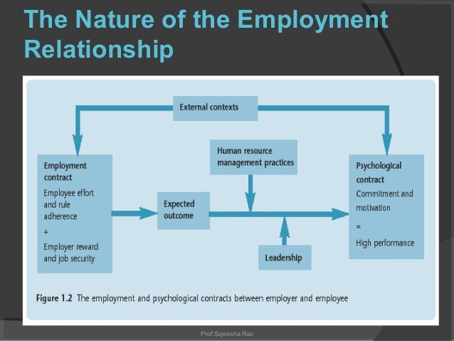 the employee relationship Employment is a relationship between two parties, usually based on a contract where work is paid for, where one party, which may be a corporation, for profit, not-for-profit organization, co-operative or other entity is the employer and the other is the employee.
