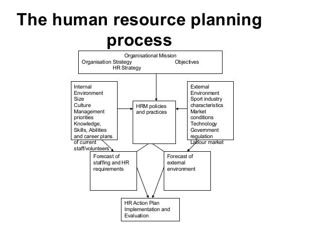 human resource planning strategies recruitment and procedures The office of human resources serves as a strategic partner uniform planning document the human resources goals of the recruitment and selection procedures.