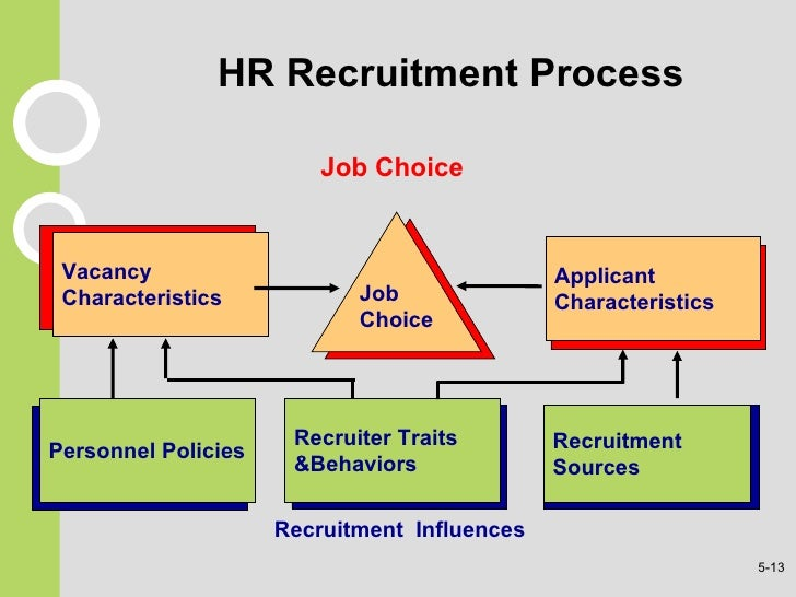 walmart planning and recruitment and selection process The development of human resource management from a historical firms to engage in strategic planning--a process of anticipating recruitment and selection.