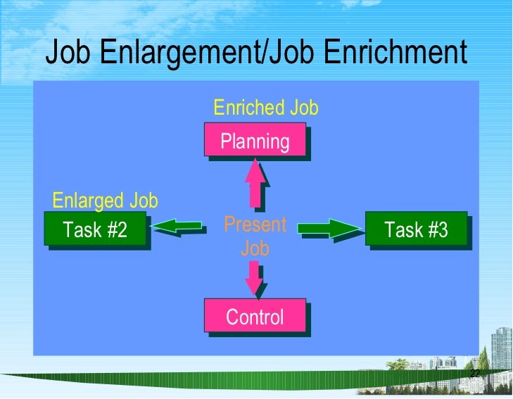 volvo hr job enrichment Job enrichment is the process of making a job more interesting, challenging and satisfying for the employees typically it involves combining various existing and new tasks into one large module of work.
