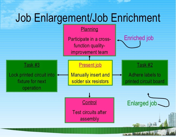 questionnaire empowerment of job enrichment Help people feel that they are part of something bigger than themselves and their individual job  guide them by asking questions, not by telling them what to do, like you would a child  for successful employee empowerment to come into play, recognition must play a significant and ongoing role.