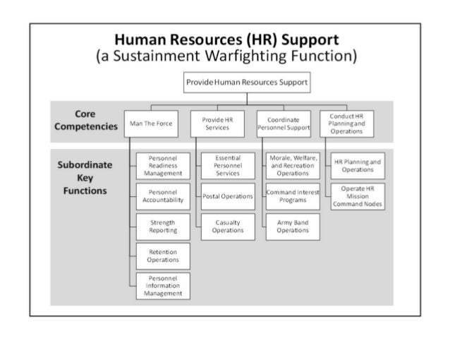 the human resource function of harrison Succession planning and organizational survival: empirical study on nigerian private  function of personnel in contemporary  such as human resource planning.