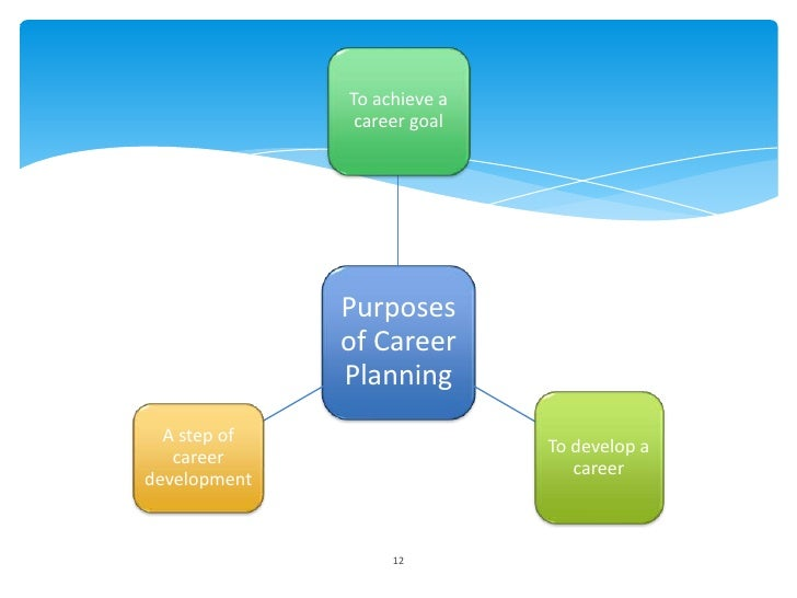 To achieve a               career goal              Purposes              of Career              Planning  A step of      ...