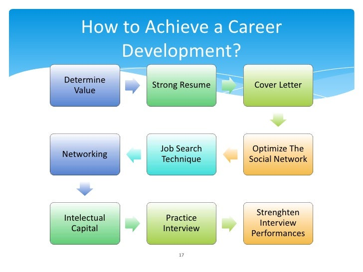 How to Achieve a Career        Development?Determine              Strong Resume    Cover Letter  Value               Job S...