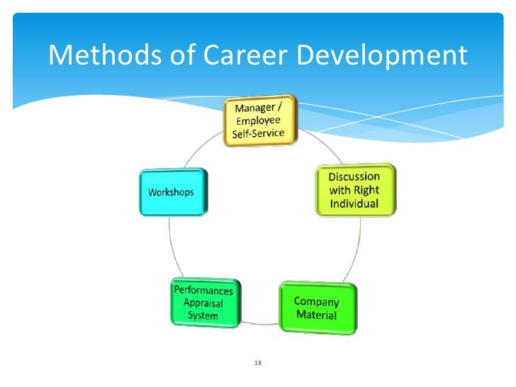 career management methods Creating a career path, or career pathing is an essential component of your life-long career management a career path plan is also a critical factor in performance.