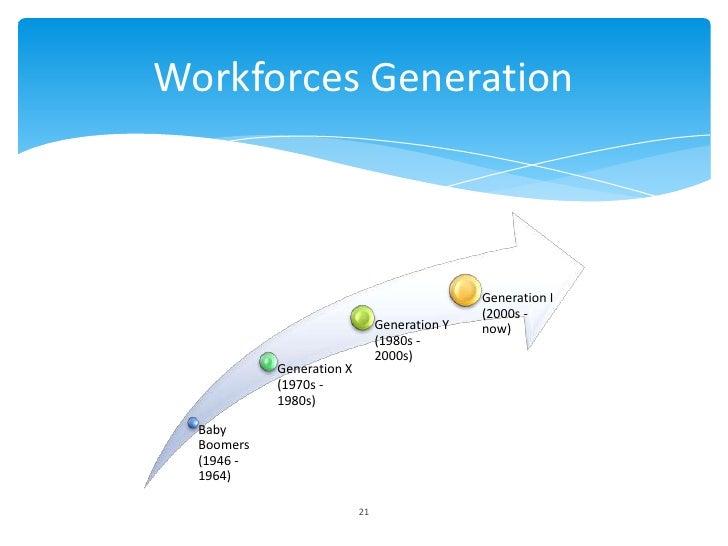 Workforces Generation                                               Generation I                                          ...
