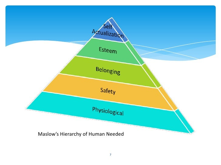 Maslow's Hierarchy of Human Needed                            7