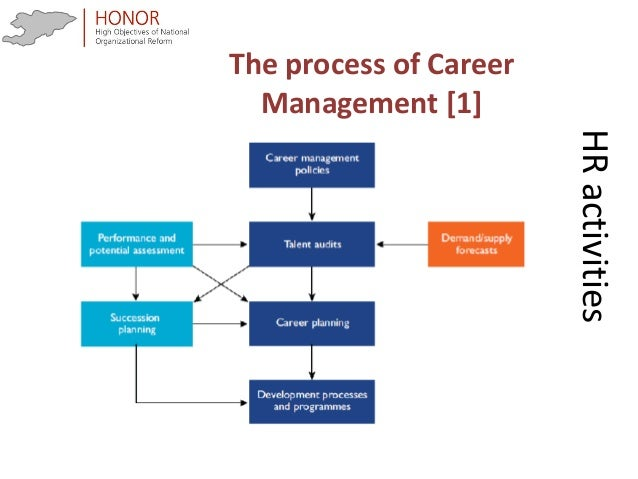 human resource management in marks and spencer business essay The following report presents the analysis of human resource management (hrm) issues provided in the case study on marks and spencer's (m&s) organizational change discusses strategic hrm issues facing the company in deciding to create business units and adopt structural change, and the extent to which m&s needs to overhaul hrm and its core.