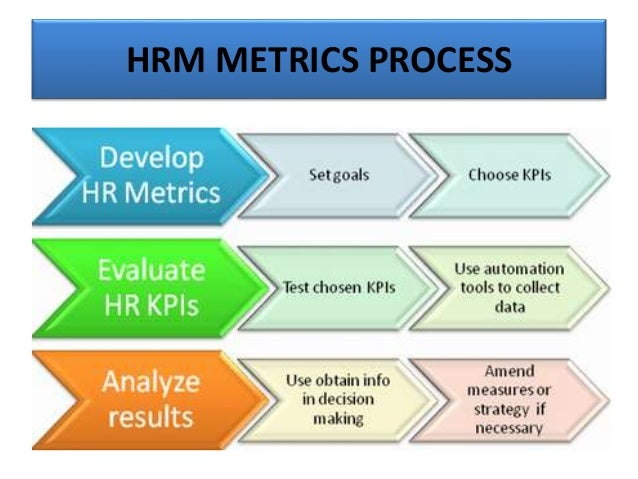Human Resources Management Metrics Analytics