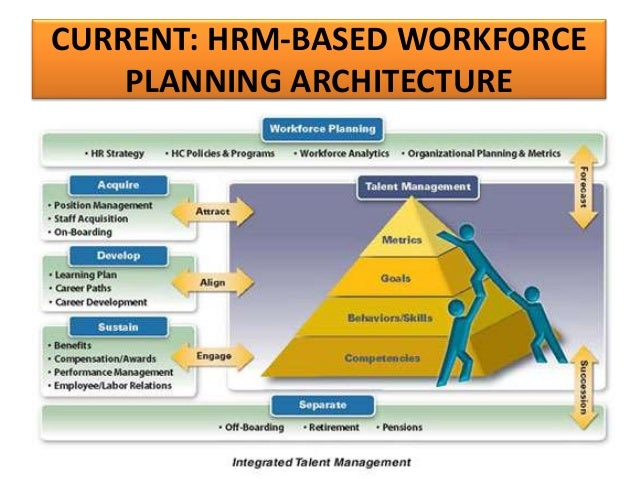 Human resources management metrics analytics systems view swp process illustrated ccuart Images